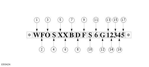 Порядок расшифровки автомобильного VIN-кода